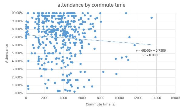 attendance-by-commute-time