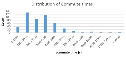 distribution-of-commute-times
